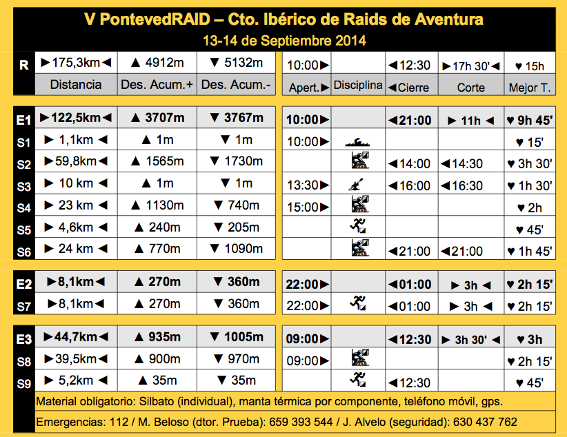 Roadbook PontevedRAID 2014